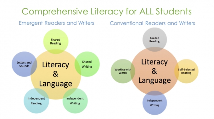 Comprehensive Literacy Instruction: Meeting the Instructional Needs of ALL Students in our  Classrooms